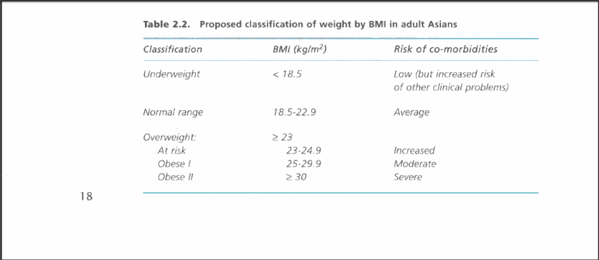 Classification of obesity